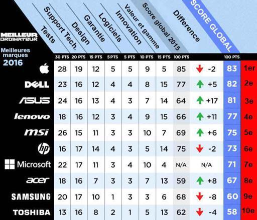 classement pc portable
