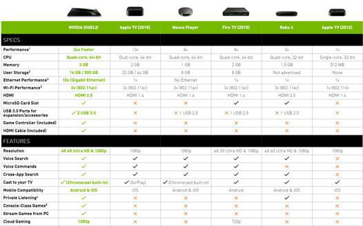 comparatif tv box