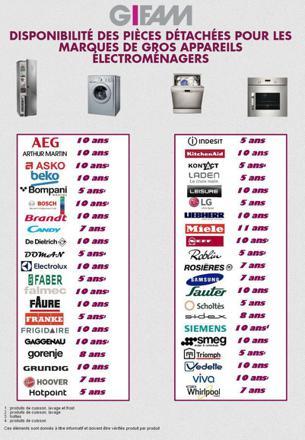 marque de machine à laver
