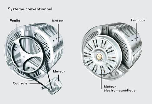 moteur induction lave linge