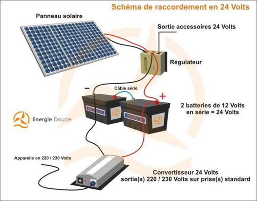 panneau solaire pour batterie