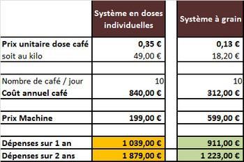 prix du café en grain
