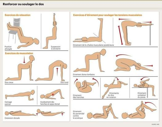 soulager le mal de dos