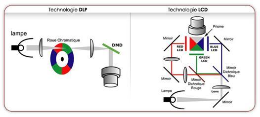 technologie videoprojecteur