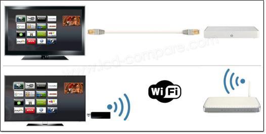 tv avec wifi
